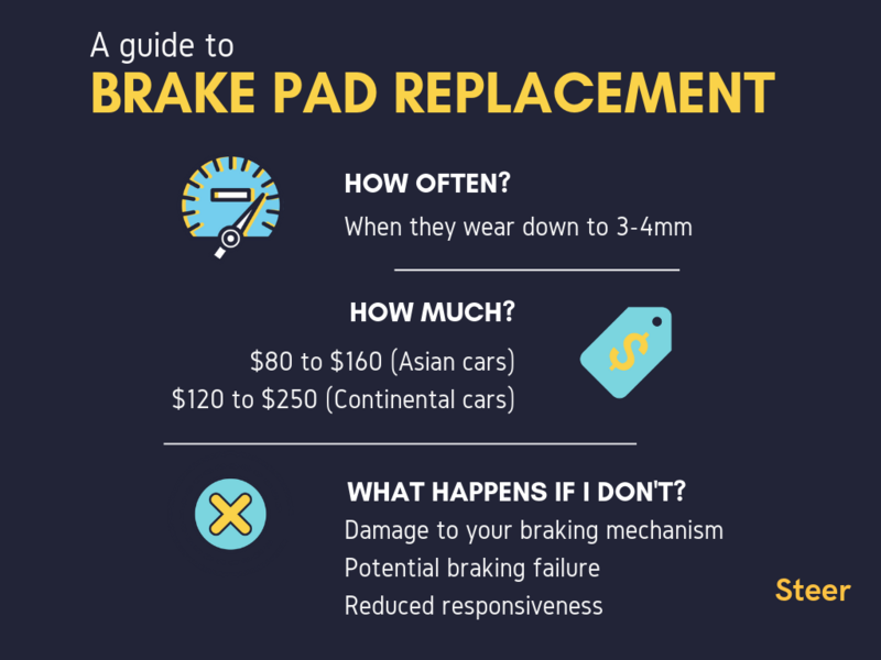 How Much Does It Cost To Change Brake Pads >> A Guide To Brake Pad Replacement Things To Know Cost Steer