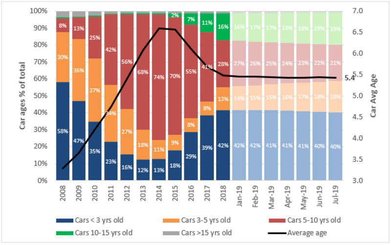 Why Singapore's Car Population is Aging