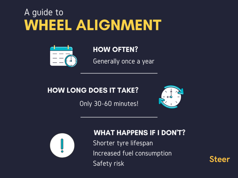All You Need to Know About Wheel Alignment