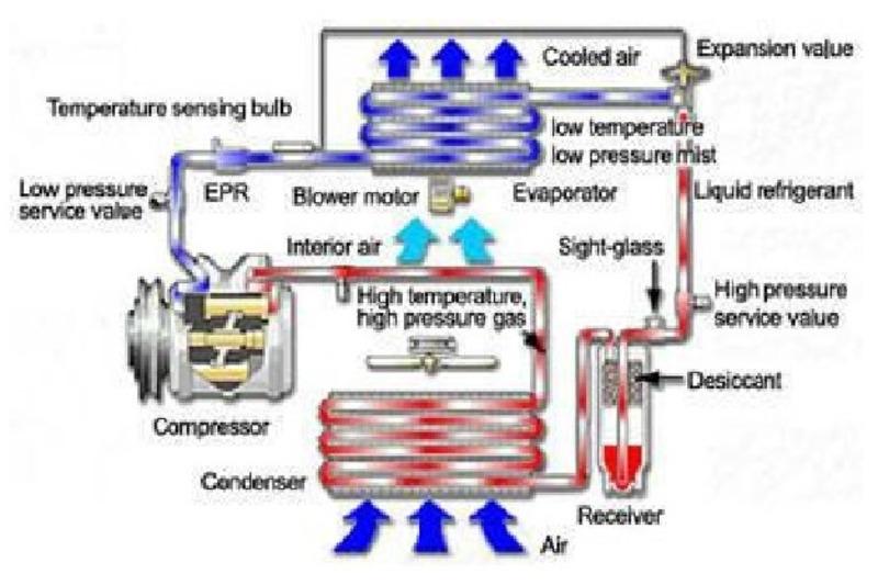 Air Conditioning Diagnostics